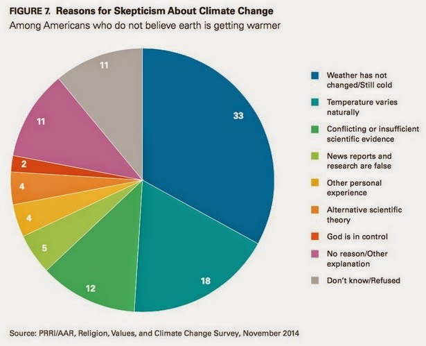 reasons-for-not-believing-in-climate-change